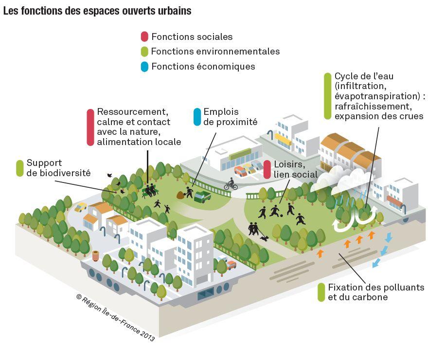 schema_Les_fonctions_des_espaces_ouverts_urbains